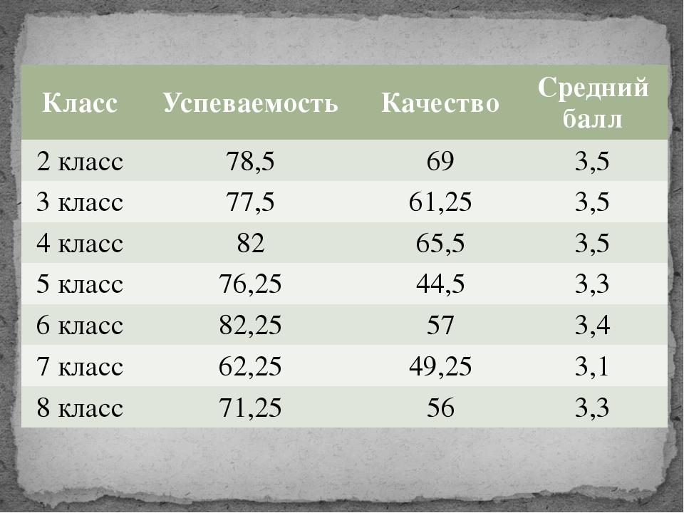 Класс Успеваемость Качество Средний балл 2 класс 78,5 69 3,5 3 класс 77,5 61,...