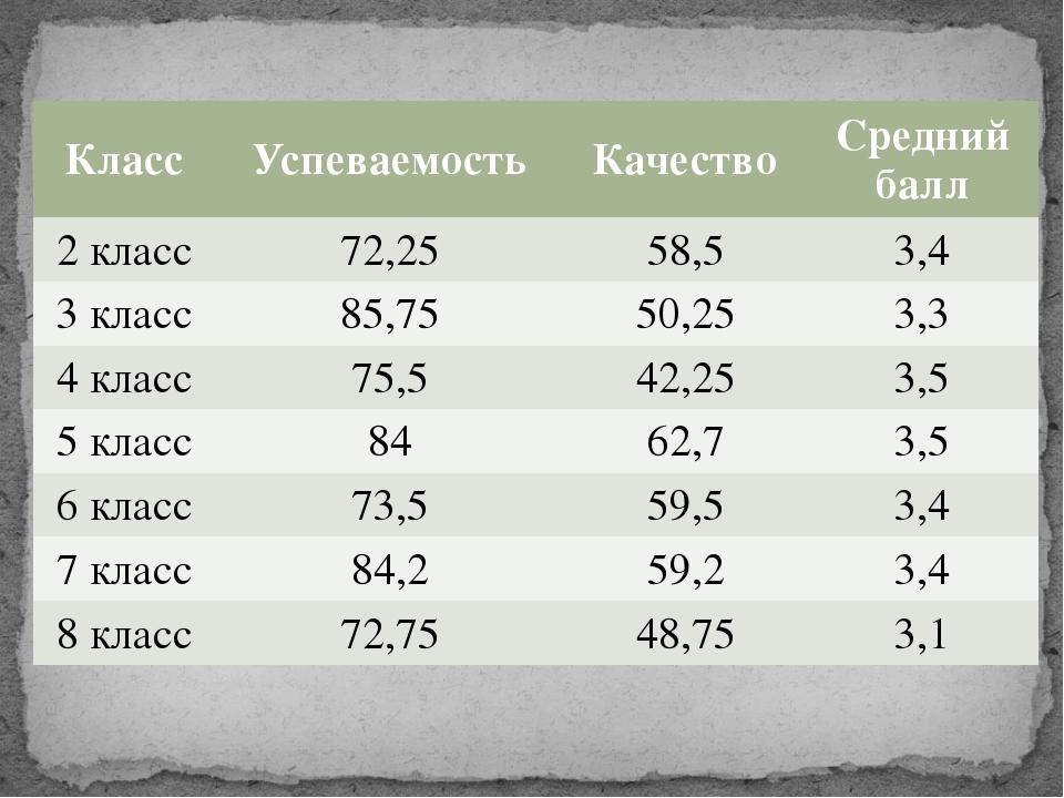 Класс Успеваемость Качество Средний балл 2 класс 72,25 58,5 3,4 3 класс 85,75...