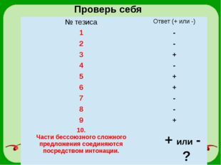 Проверь себя + или - ? № тезиса Ответ (+ или -) 1 - 2 - 3 + 4 - 5 + 6 + 7 - 8
