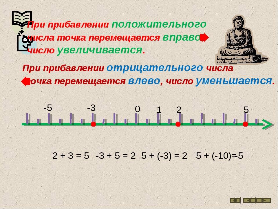 0 1 2 5 2 + 3 = 5 -3 + 5 = 2 -3 5 + (-3) = 2 5 + (-10)= -5 -5 При прибавлении...