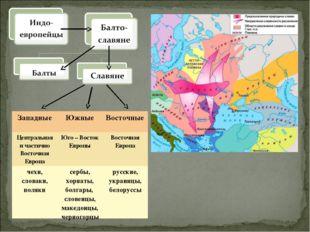 ЗападныеЮжныеВосточные Центральная и частично Восточная ЕвропаЮго – Восток