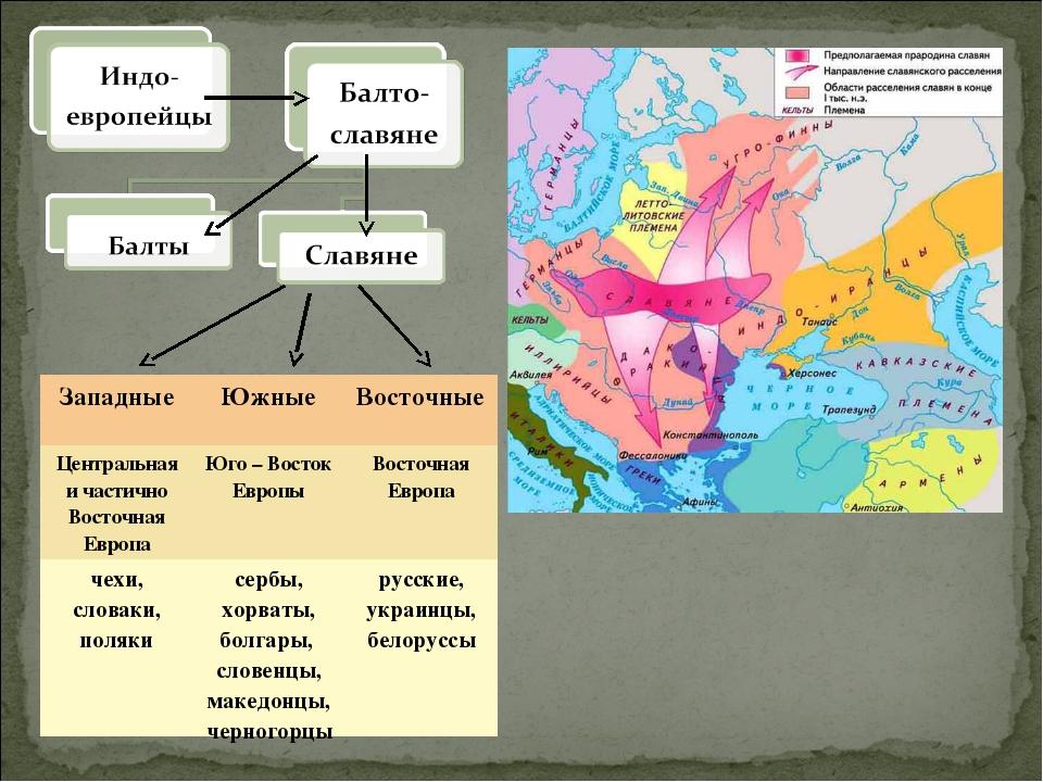 ЗападныеЮжныеВосточные Центральная и частично Восточная ЕвропаЮго – Восток...