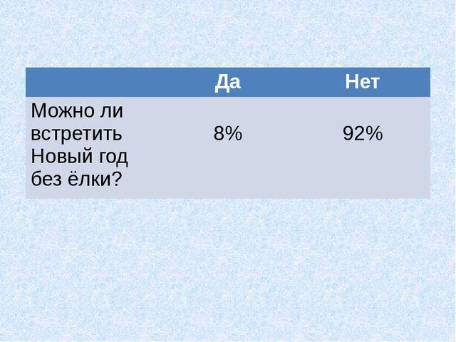 Да Нет Можно ли встретить Новый год без ёлки? 8% 92%