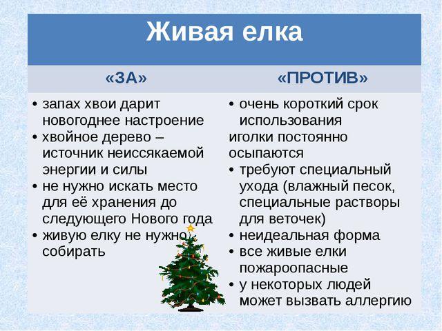 Живая елка «ЗА» «ПРОТИВ» запах хвои дарит новогоднее настроение хвойное дерев...