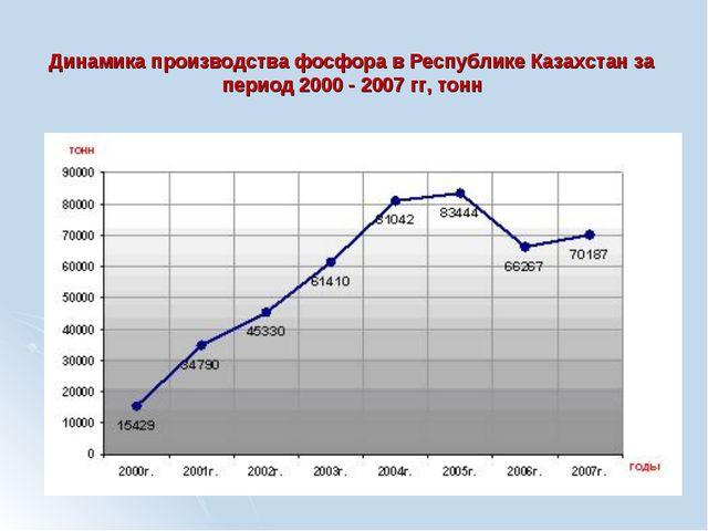 Динамика производства фосфора в Республике Казахстан за период 2000 - 2007 гг...
