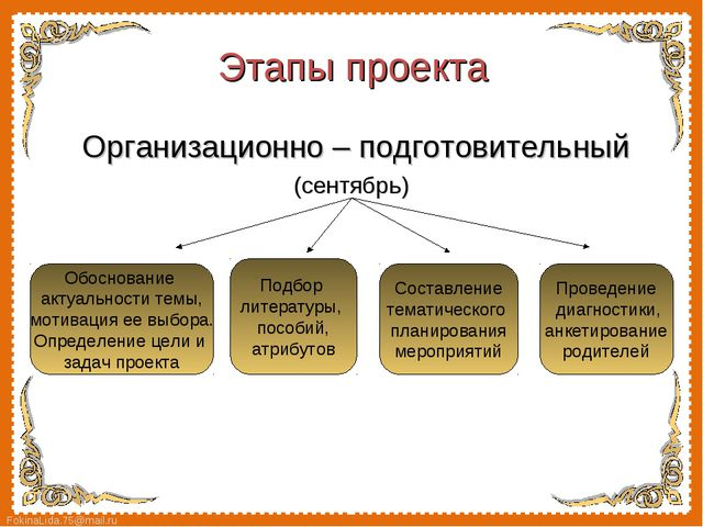 Организационно – подготовительный  Организационно – подготовительный (сентя...