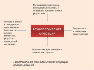 Технологическая операция Методические материалы, инструкции, нормативы и стан