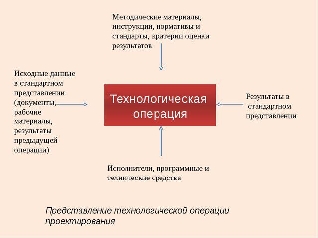 Технологическая операция Методические материалы, инструкции, нормативы и стан...