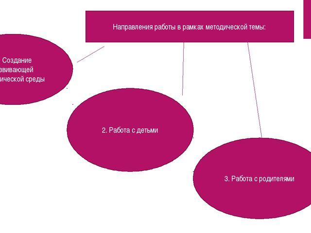 1. Создание развивающей экологической среды 2. Работа с детьми 3. Работа с р...