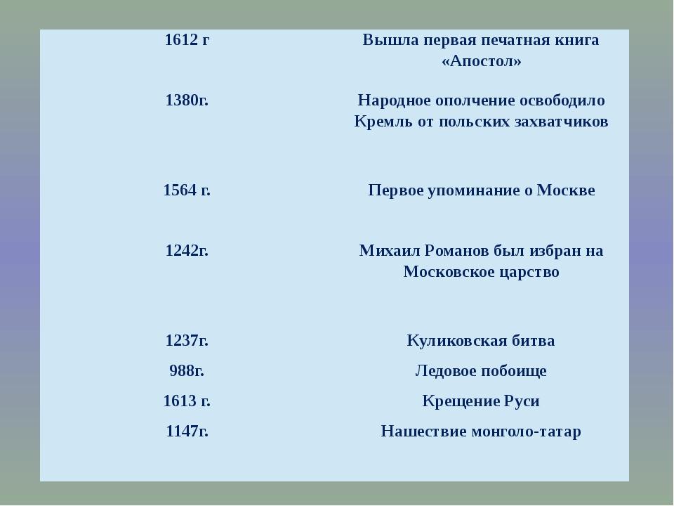 1612 г Вышла первая печатная книга «Апостол» 1380г. Народное ополчение освобо...