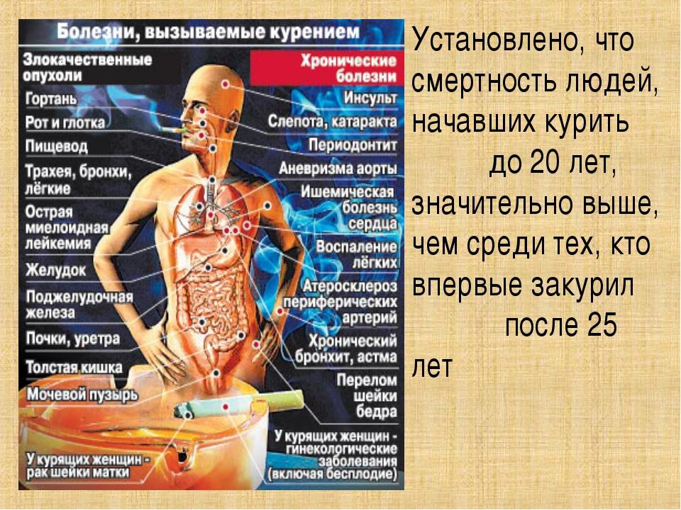 Установлено, что смертность людей, начавших курить до 20 лет, значительно выш...