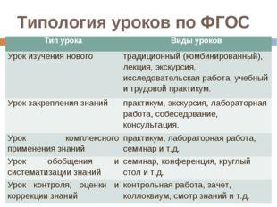 Типология уроков по ФГОС Тип урокаВиды уроков Урок изучения новоготрадицион