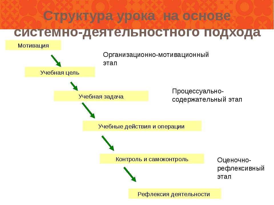 Структура урока на основе системно-деятельностного подхода Организационно-мот...