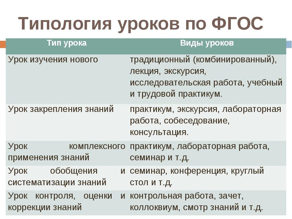 Типология уроков по ФГОС Тип урокаВиды уроков Урок изучения новоготрадицион...