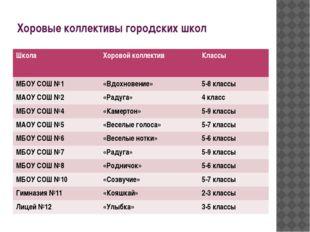 Хоровые коллективы городских школ Школа Хоровой коллектив Классы МБОУ СОШ №1