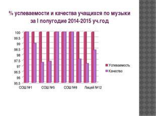 % успеваемости и качества учащихся по музыки за I полугодие 2014-2015 уч.год