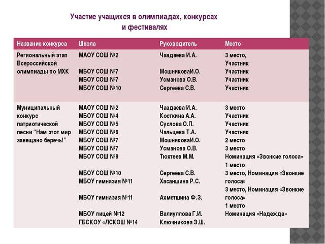 Участие учащихся в олимпиадах, конкурсах и фестивалях Название конкурса Школа...