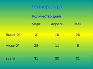 Температура Количество дней МартАпрельМай Выше 0°31926 Ниже 0°28115