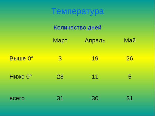 Температура Количество дней МартАпрельМай Выше 0°31926 Ниже 0°28115...