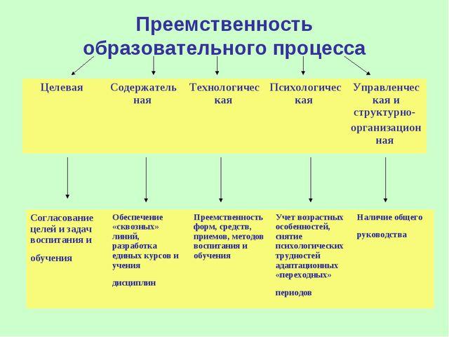Преемственность образовательного процесса