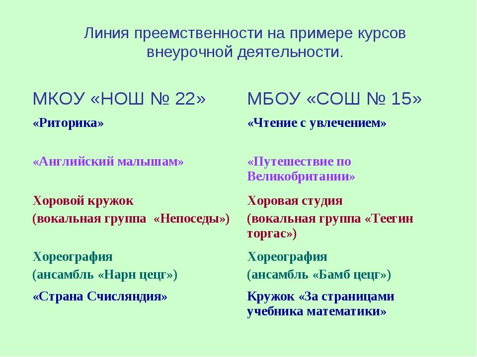 Линия преемственности на примере курсов внеурочной деятельности.