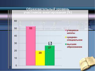 Образовательный уровень участников анкетирования (%)