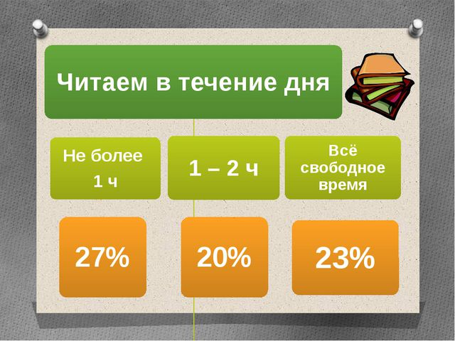 1 – 2 ч 20%