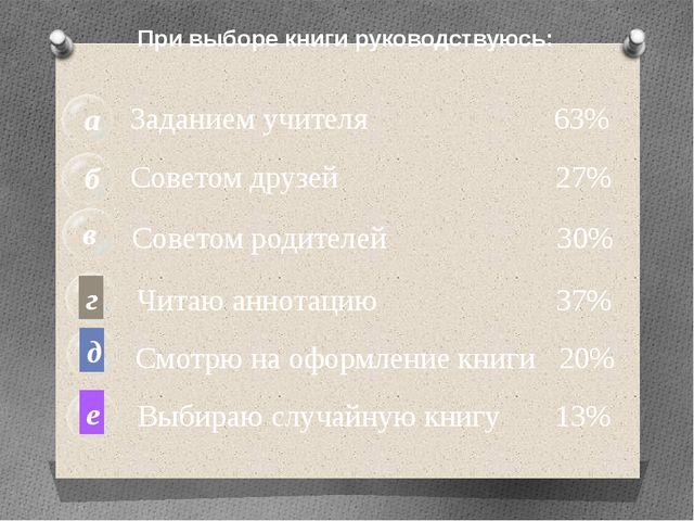 б а в Заданием учителя 63% Советом друзей 27% Советом родителей 30% г Читаю а...