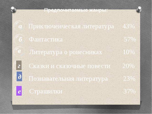 б а в Приключенческая литература 43% Фантастика 57% Литература о ровесниках 1...