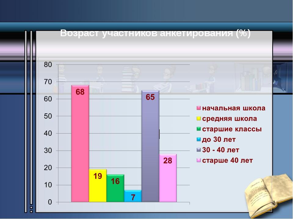 Возраст участников анкетирования (%)