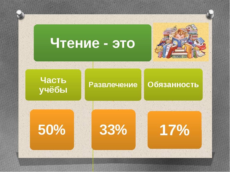 Развлечение 33%