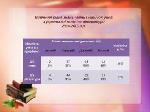 Вивчення рівня знань, умінь і навичок учнів з української мови та літератури
