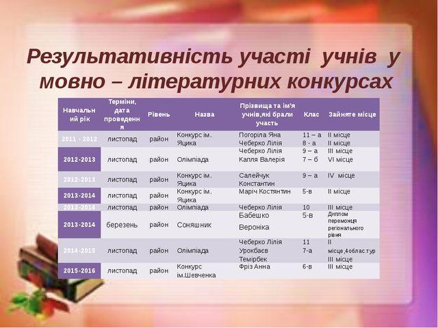 Результативність участі учнів у мовно – літературних конкурсах Навчальний рік...