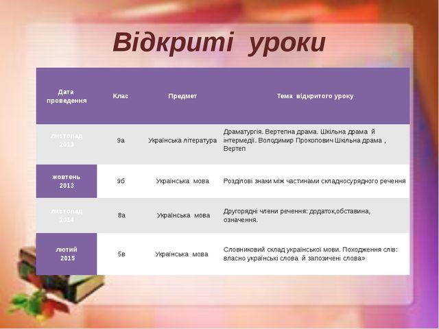 Відкриті уроки Дата проведення Клас Предмет Тема відкритого уроку листопад 20...