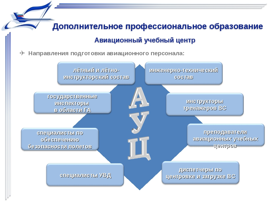  Направления подготовки авиационного персонала: