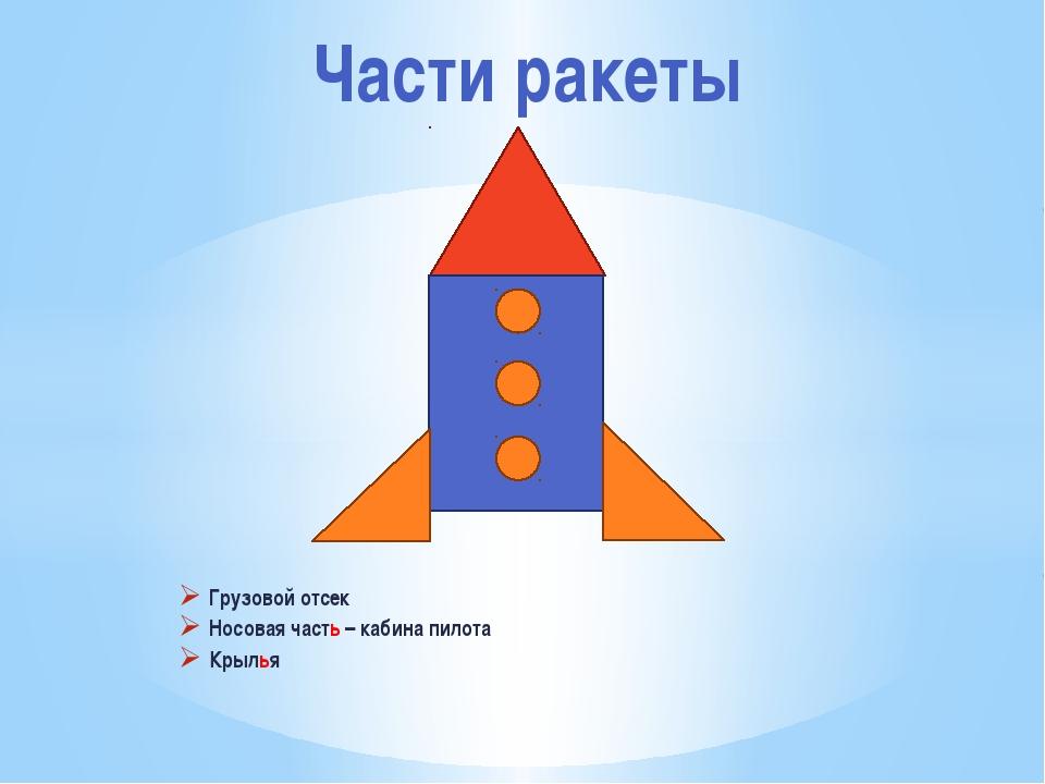 Части ракеты Грузовой отсек Носовая часть – кабина пилота Крылья