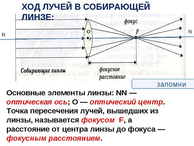 запомни Основные элементы линзы: NN — оптическая ось; O — оптический центр. Т...
