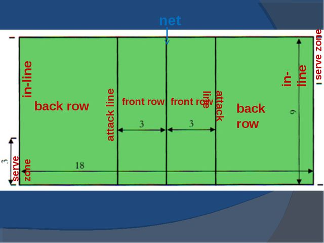 net attack line attack line back row back row front row front row serve zone...