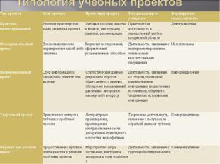 Тип проекта Цель проекта Проектный продукт Тип деятельности учащегося Ф