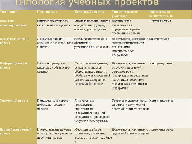 Тип проекта Цель проекта Проектный продукт Тип деятельности учащегося Ф...