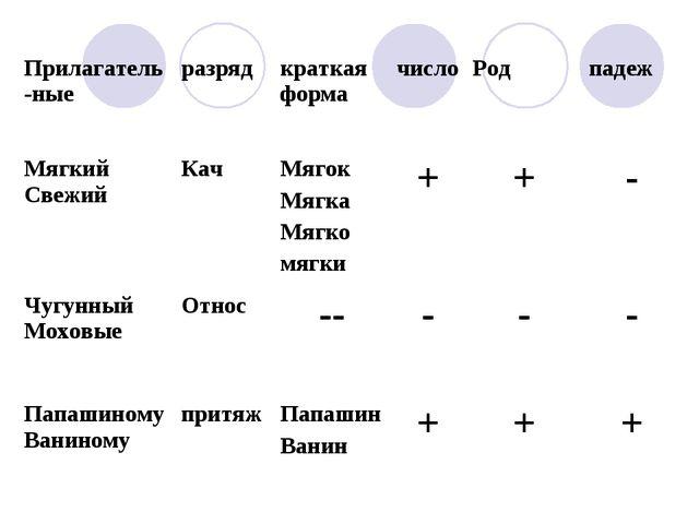 Прилагатель-ныеразрядкраткая формачисло Родпадеж Мягкий СвежийКачМягок...