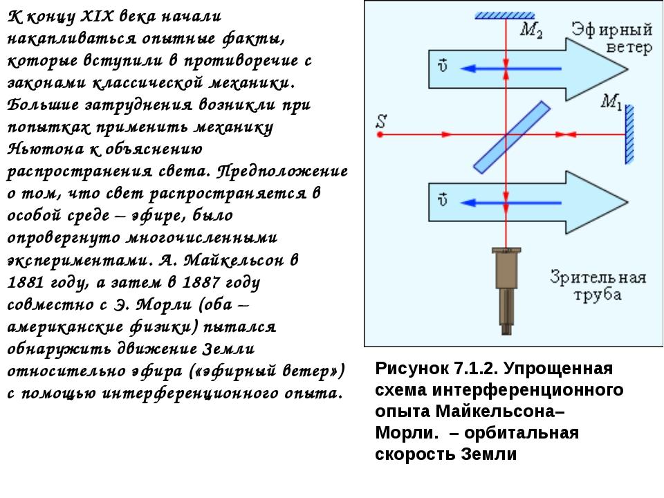 Рисунок 7.1.2. Упрощенная схема интерференционного опыта Майкельсона–Морли....