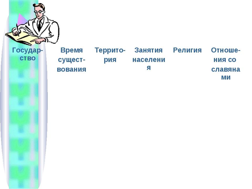 Государ-ствоВремя сущест- вованияТеррито- рияЗанятия населенияРелигияОтн...