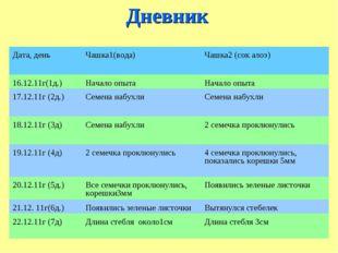 Дневник Дата, деньЧашка1(вода)Чашка2 (сок алоэ) 16.12.11г(1д.)Начало опыт