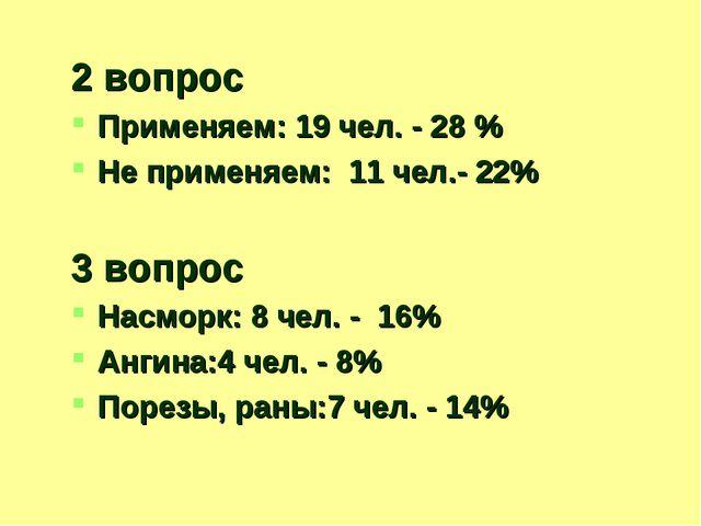 2 вопрос Применяем: 19 чел. - 28 % Не применяем: 11 чел.- 22% 3 вопрос Насмор...