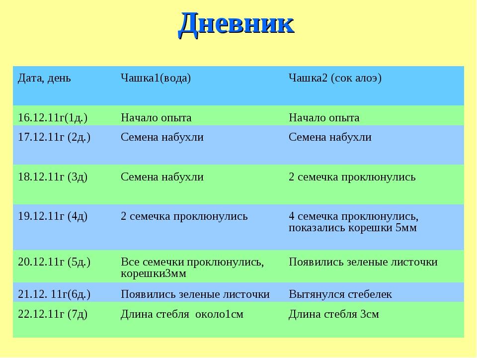 Дневник Дата, деньЧашка1(вода)Чашка2 (сок алоэ) 16.12.11г(1д.)Начало опыт...