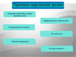 Причины нарушения зрения Неправильный образ жизни будущей мамы Инфекционные