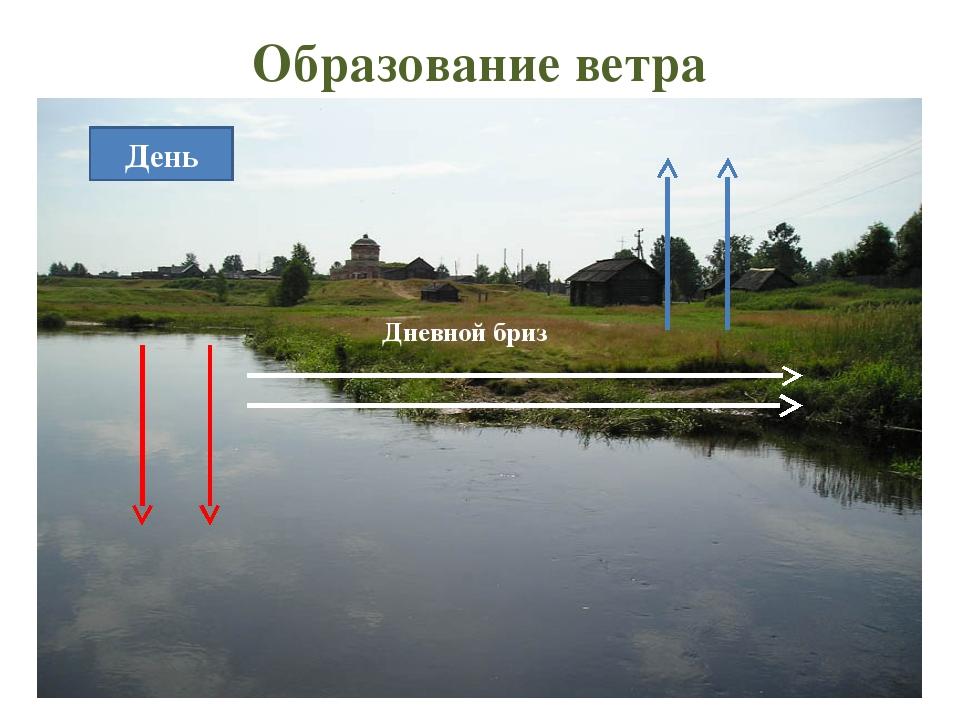 Образование ветра День Дневной бриз