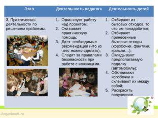 Этап Деятельность педагога Деятельность детей 3. Практическая деятельности