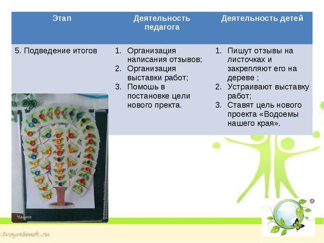 Этап Деятельность педагога Деятельность детей 5. Подведение итоговОрганиза...